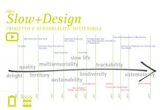 Slow + Design 1